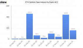 Over 460,000 Ethereum options expire this Friday, September 25th