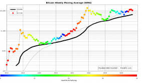 Bitcoin 200-week moving average hints price will never go below $6.7K