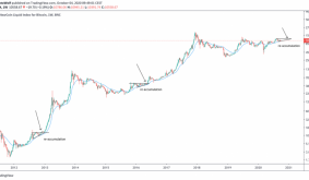 History Suggests Bitcoins Next Big Breakout Will Take Place at the End of 2020