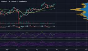 Will Bitcoin Hold its Own Above $12k?