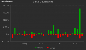 3 key metrics and disinterest from pro traders hint at Bitcoin price sell-off