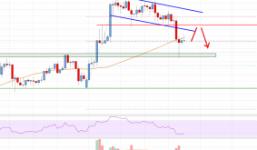 Ethereum Price Analysis: ETH Holding Important Support at $380