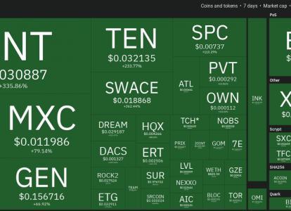 Top 10 Performing Cryptos Of The Week, 01-08 November 2020