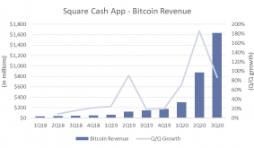 Quantifying PayPals Impact on Bitcoin Demand