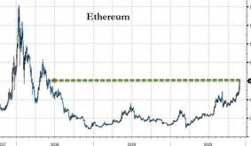 Ethereum Surges Above $600 As Crypto Momentum Accelerates