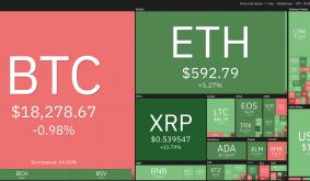 Price Analysis 11/23: Btc, Eth, Xrp, Link, Ltc, Bch, Dot, Ada, Bnb, Bsv