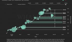 Bitcoin whale clusters show these are the strong support levels
