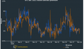 4 key indicators reflect extreme optimism from pro Bitcoin traders