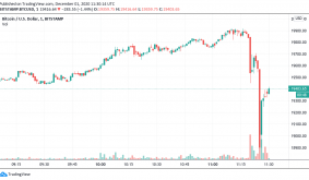 Bitcoin futures hit $20.3K right before BTC price drops $1K in 10 minutes