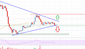 Bitcoin Cash Analysis: Risk of Downside Break below $285