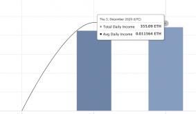 Ethereum 2.0 Deposits Surpass One Million
