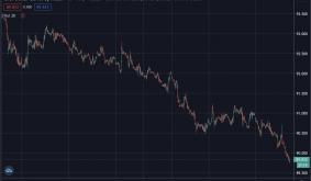 US Dollar Heads to Bottom