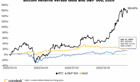 Bitcoin Prices in 2020: Heres What Happened