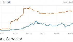 Being the first is not always an advantage that lasts; But Bitcoin did! Heres why