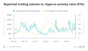 The 2020 altcoin Hype-to-Activity index