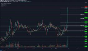 Litecoin, Tezos, Dash Price Analysis: 10 January