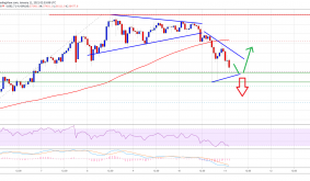TA: Bitcoin Corrects To $35K, Why BTC Could Start A Fresh Increase