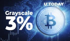 Grayscale Now Owns 3% of All Bitcoin in Circulation, Adding 60,000 BTC Over Past Month