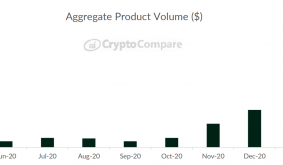 Crypto ETP capitalization up 90% this month days as institutional volume triples