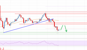 Bitcoin Cash Analysis: Strong Support Forming Near $400