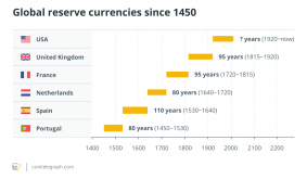 Bitcoin as a last resort? Murmurs of crypto as reserve currency abound