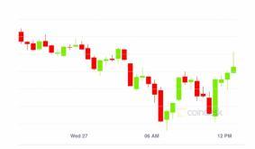 Market Wrap: Bitcoin Drops to $29.9K While DeFi Hits Record $29B Locked