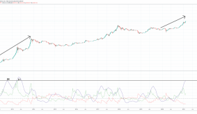 Bitcoin Trend Strength More Powerful Than 2017, Only Just Beginning