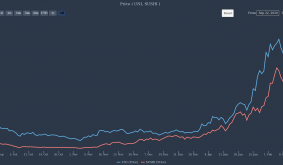 Uniswap And SushiSwap Split Ways Amid All-Time Highs