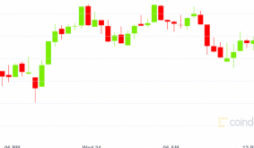 Market Wrap: Bitcoin Stabilizes Around $49K After Two Extremely Volatile Trading Days