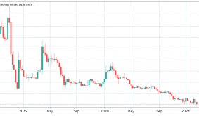 Bitcoin Cash is on the brink of falling below 1% of Bitcoins price