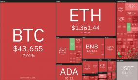 Top 5 cryptocurrencies to watch this week: BTC, BNB, DOT, XEM, MIOTA