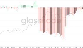 Bitcoin Miners Stop Selling