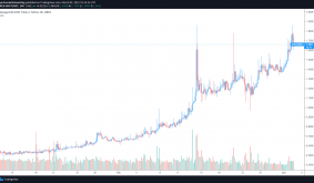Mainnet launch and NFT sale lift Aavegotchi (GHST) to a new all-time high