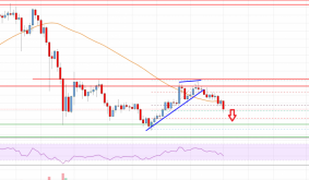 Bitcoin Cash Analysis: Risk of More Downsides Below $450