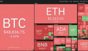 Price Analysis 3/5: BTC, Eth, Ada, Bnb, Dot, Xrp, Uni, Ltc, Link, Bch