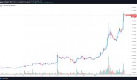 Chiliz (CHZ) rallies 60% to a $1B market cap as fan token offerings expand