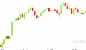 Bitcoin Gains for Fifth Day, the Longest Streak This Year
