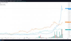 NFT bonanza sends Chromia (CHR), Rarible (RARI) and Lukso (LYXE) price higher