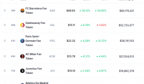 Chiliz (CHZ) scores 1,600% gains in March as fan tokens outperform everything
