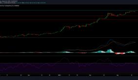 Bitcoin SV, SUSHI, FTX Token Price Analysis: 19 March