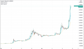 PundiX (NPXS) surges 130% in two days: What's driving the rally?