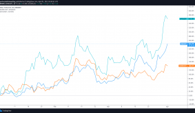 Return of the oracles: Band Protocol, API3 and DIA price soar to new highs
