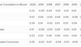 Palihapitiya Replies to Mungers Bitcoin is a Scum Ball Activity Assessment