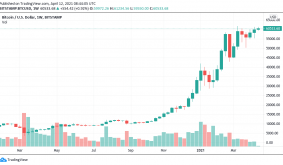 Record BTC weekly close, Ethereum all-time high: 5 things to watch in Bitcoin this week