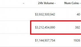 PancakeSwap Generates More Volume Than FTX And Kucoin Combined