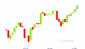 Market Wrap: Bitcoin Flat at $56.7K, Ether Rises and Dogecoin Dumps 16%