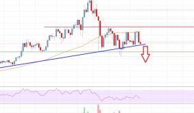 Litecoin (LTC) Price Analysis: Risk of Downside Break To $220