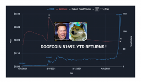 DOGE out of control? Social media and whales sway Dogecoin price action