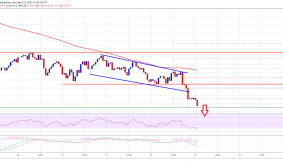 TA: Bitcoin Dives Below Key Support, Heres Why BTC Bears Are Back