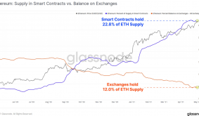 Almost twice as much ETH locked in DeFi as on exchanges: Glassnode